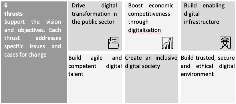 Accelerating Malaysia's Digital Economy with Technology – Part 2