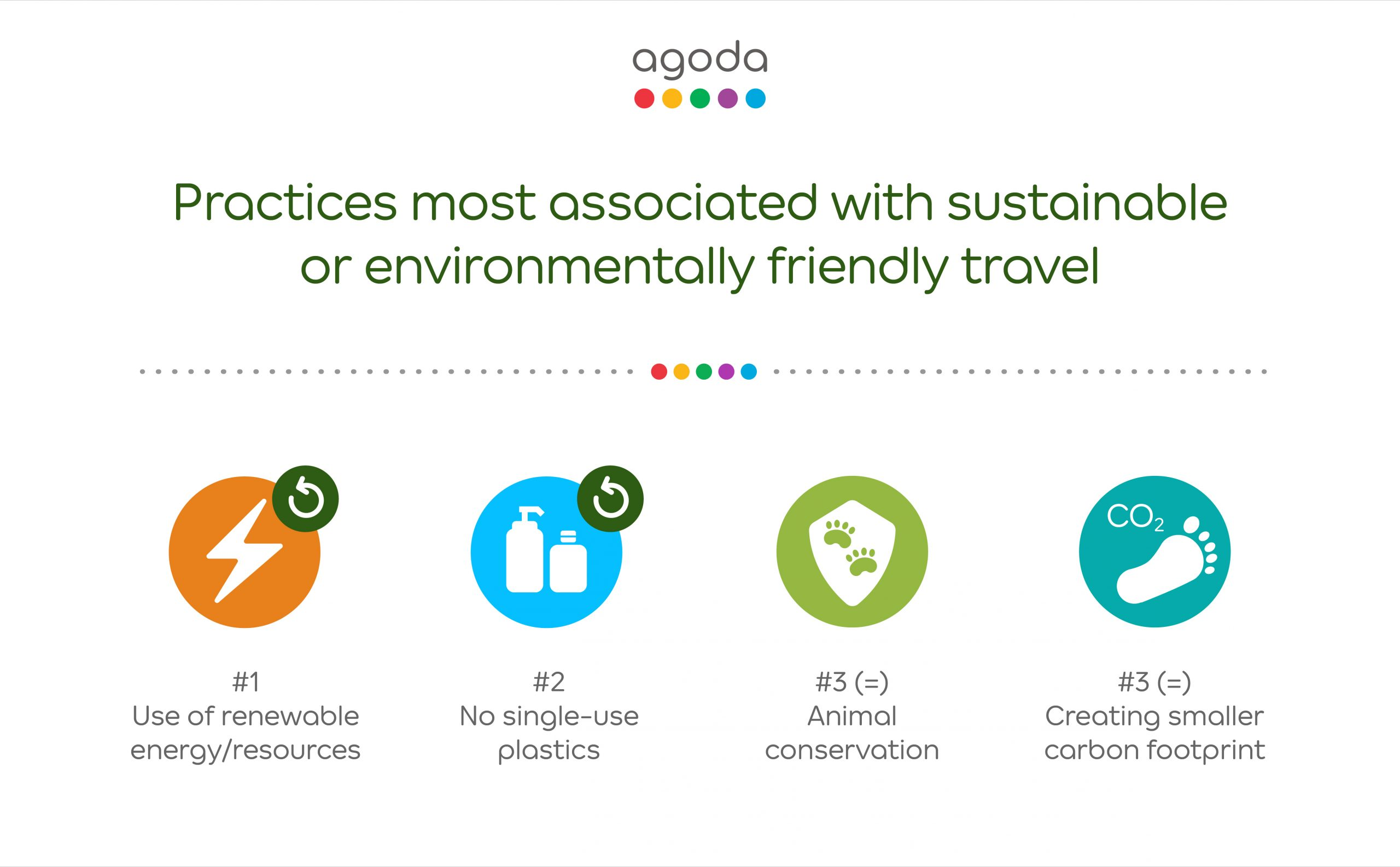 Sustainable Travelling