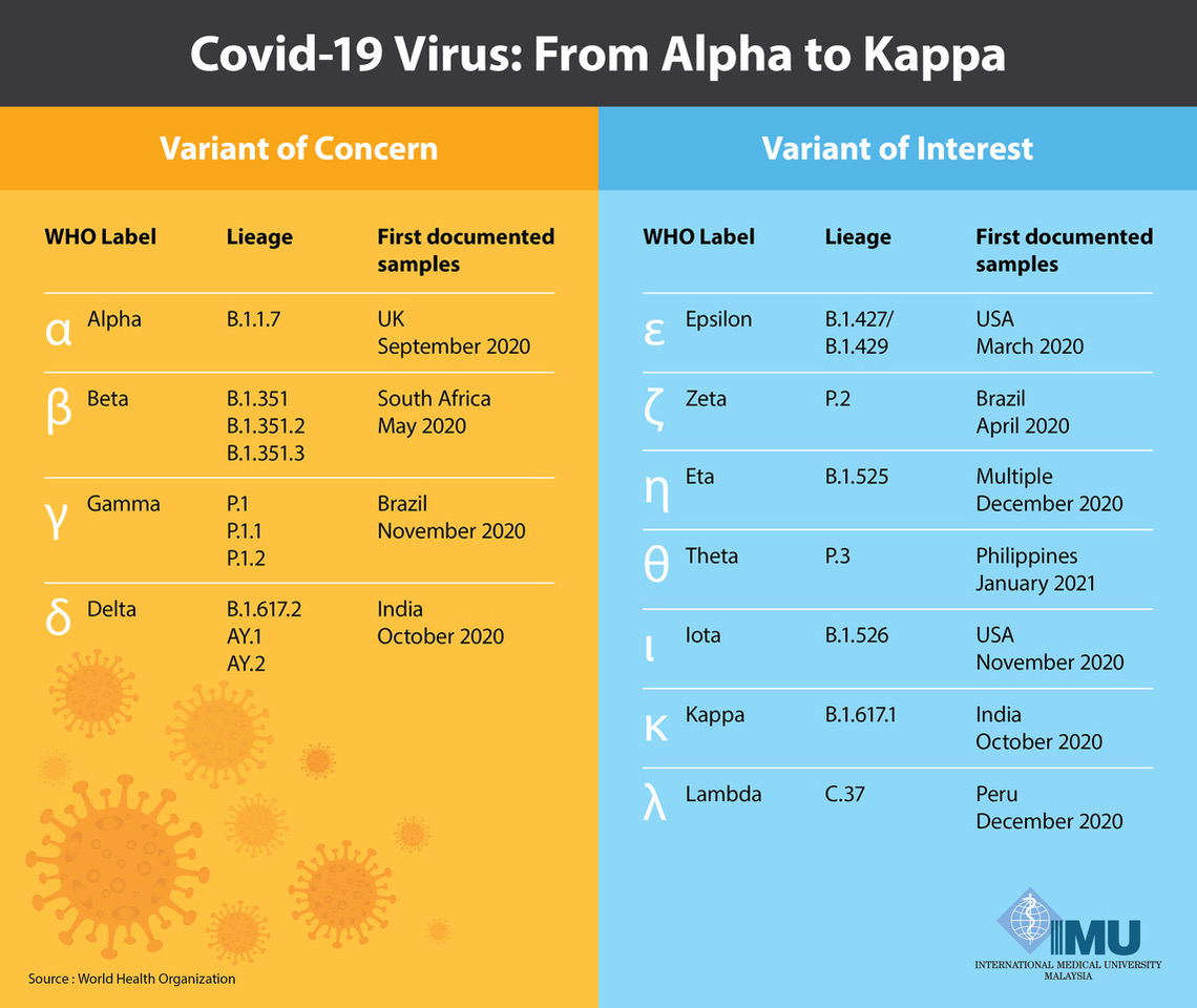 COVID-19 Virus Mutation: A Matter of Survival – Part One