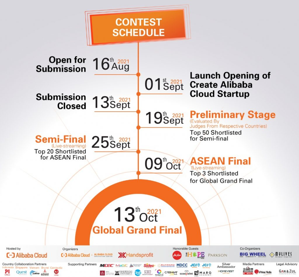 2021 Create@ Alibaba Cloud Startup Contest (ASEAN Region) Going Against All Odds